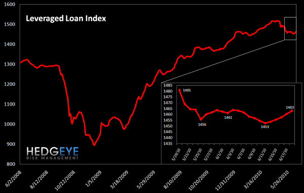 WEEKLY RISK MONITOR FOR FINANCIALS: ONE STEP FORWARD - leveraged loan index