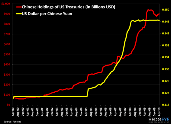 Is the Yuan a Yawn? - Chinese Holdings of UST