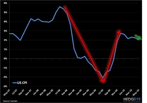 Charting Inflation/Deflation - US CPI