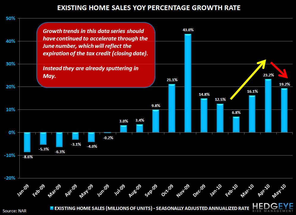 HOUSING FIZZLES EARLIER THAN EXPECTED SETTING STAGE FOR WORSE DOWNTURN - 2