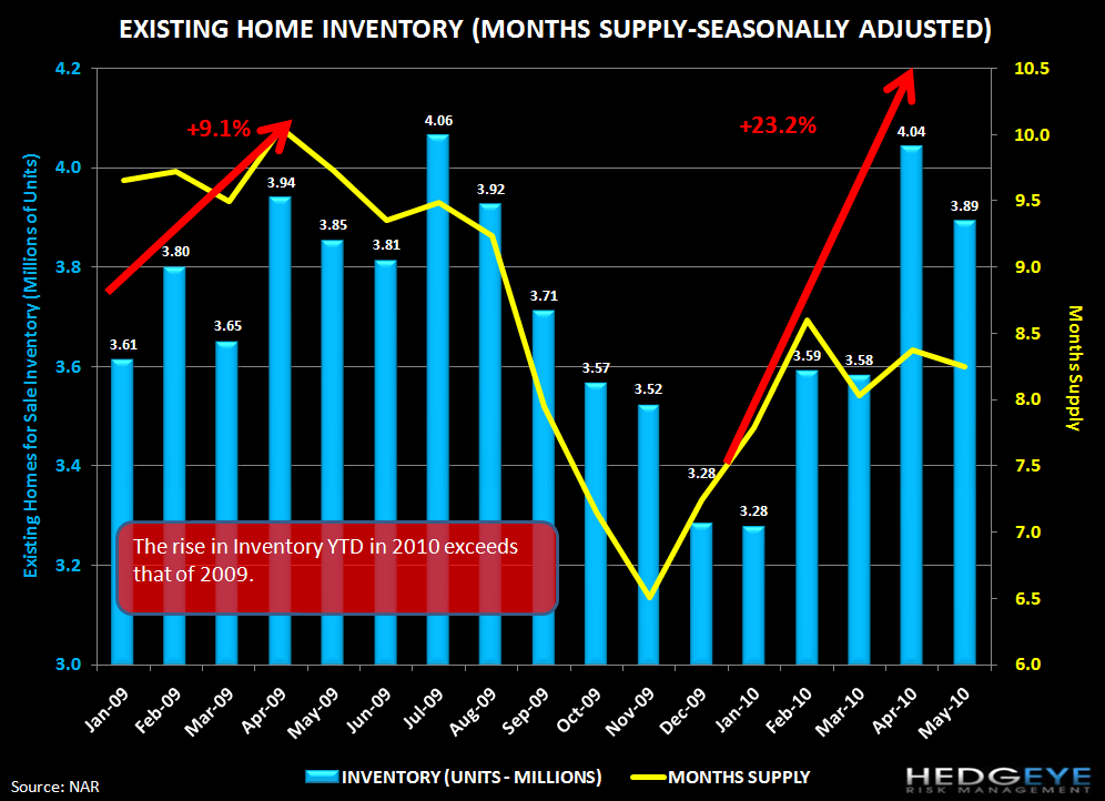 HOUSING FIZZLES EARLIER THAN EXPECTED SETTING STAGE FOR WORSE DOWNTURN - 3