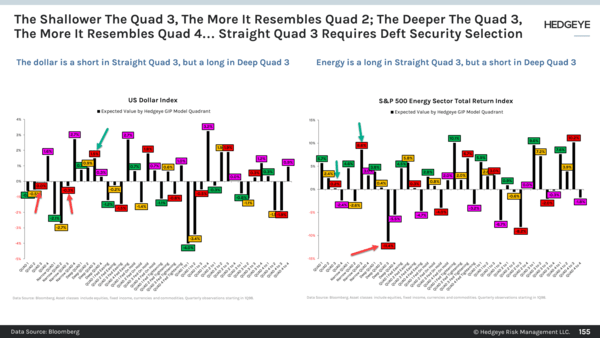 CHART OF THE DAY: What Type Of #Quad3? - 155