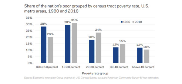 Howe: Why Poverty in America Has Grown More Concentrated - v.2