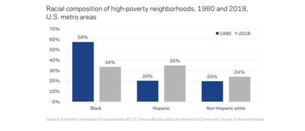 Howe: Why Poverty in America Has Grown More Concentrated - v.5