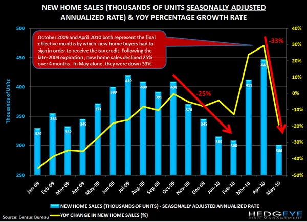 THE HITS KEEP ON COMING FOR HOUSING ... NEW HOME SALES EVISCERATED - 1