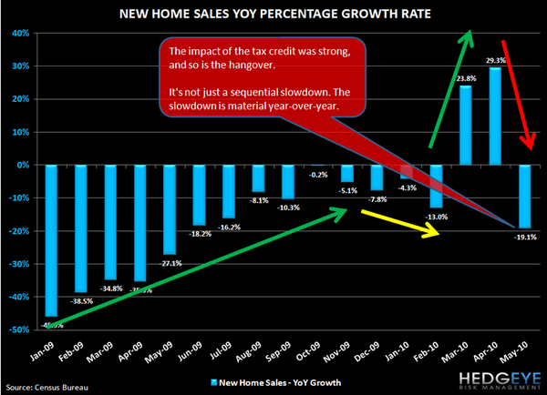 THE HITS KEEP ON COMING FOR HOUSING ... NEW HOME SALES EVISCERATED - 2
