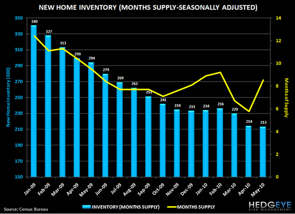 THE HITS KEEP ON COMING FOR HOUSING ... NEW HOME SALES EVISCERATED - 3