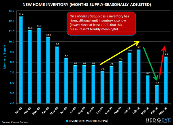 THE HITS KEEP ON COMING FOR HOUSING ... NEW HOME SALES EVISCERATED - 4