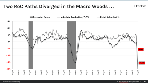 CHART OF THE DAY: Two RoC Paths Diverged In The Macro Woods... - CoD IP vs RS