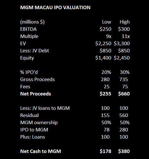 MGM MACAU: THE FIX AND THE IPO - MGM18