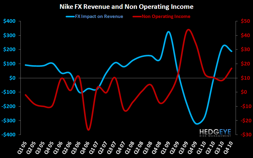 NKE: A Lot To Chew On - FX and Non Operating Income