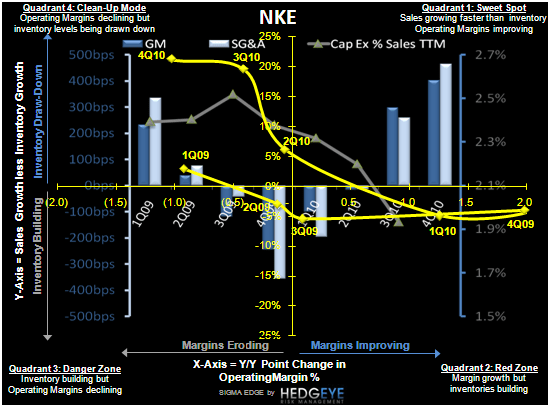 NKE: A Lot To Chew On - NKE SIGMA