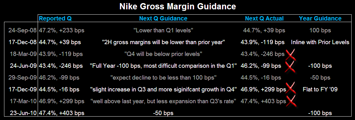 NKE: A Lot To Chew On - Nike Gross Margin Guidance Table