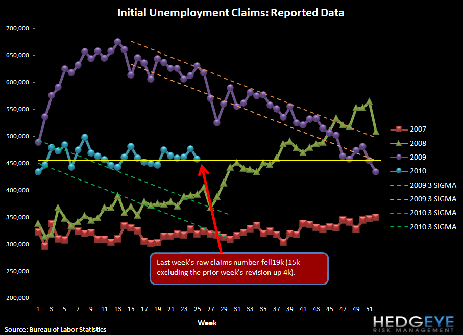 CLAIMS LOWER VS LAST WEEK BY 15K NET OF REVISION BUT STILL WAY TOO HIGH FOR UNEMPLOYMENT TO IMPROVE - raw