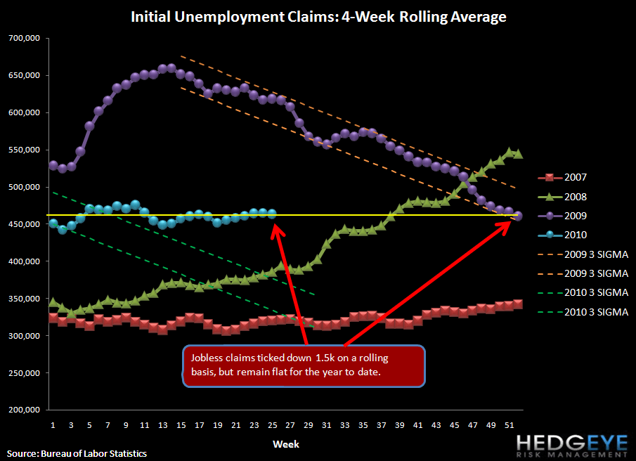 CLAIMS LOWER VS LAST WEEK BY 15K NET OF REVISION BUT STILL WAY TOO HIGH FOR UNEMPLOYMENT TO IMPROVE - rolling