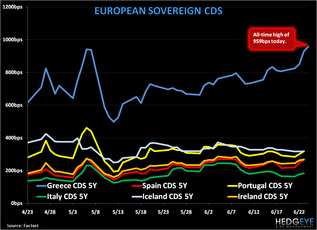 Hedgeye Break-In: Greek CDS At All Time Highs . . . Ignore At Your Peril - PIIIGS CDS