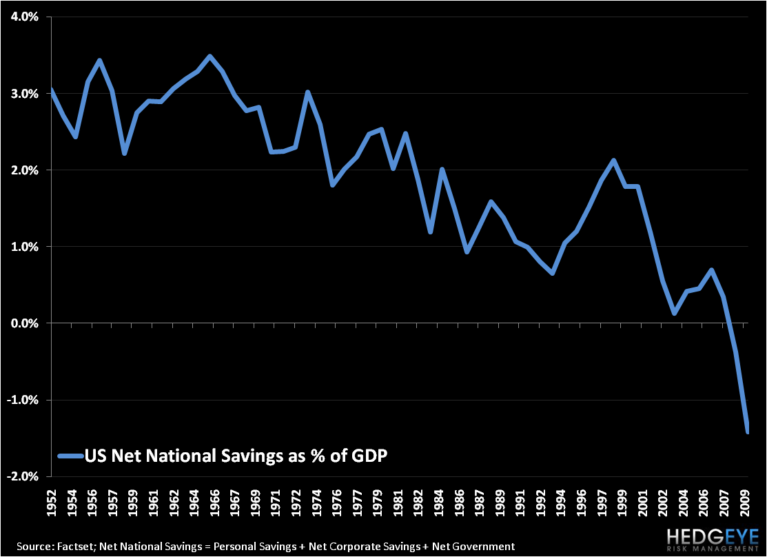 The Long Decline of Savings - US Net National Savings