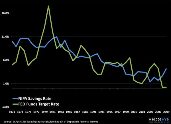 The Long Decline of Savings - US Savings Rates