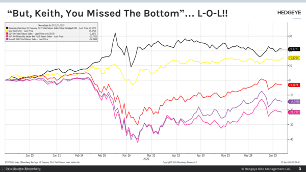 "CHART OF THE DAY: ""But, Keith, You Missed The Bottom!"" - Chart of the Day"