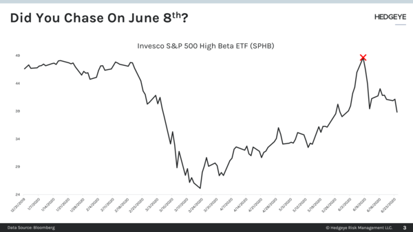 CHART OF THE DAY: Did You Chase On June 8th? - Chart of the Day