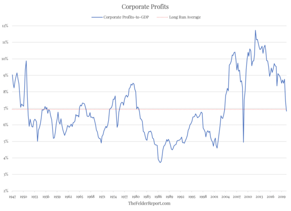 The Biggest Disconnect Between Prices And Profits In Stock Market History? - Screen Shot 2020 06 24 at 12.06.50 PM
