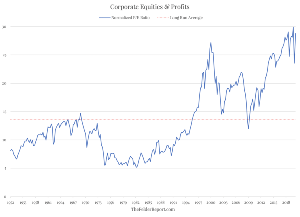 The Biggest Disconnect Between Prices And Profits In Stock Market History? - Screen Shot 2020 06 24 at 12.08.19 PM
