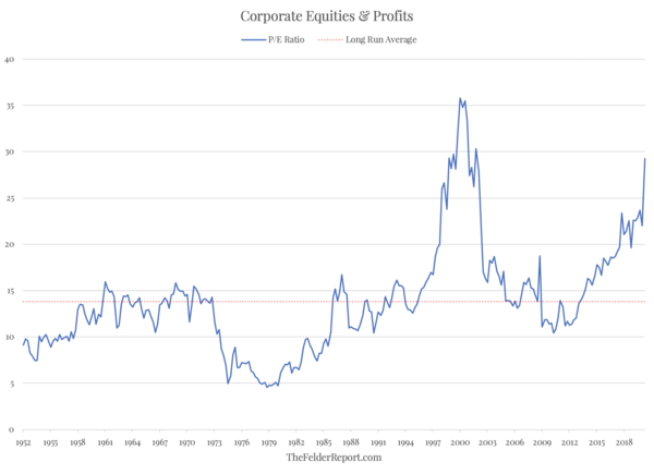 The Biggest Disconnect Between Prices And Profits In Stock Market History? - Screen Shot 2020 06 24 at 12.09.40 PM