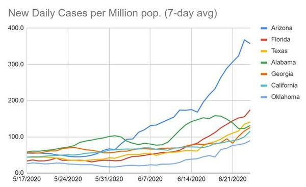 COVID-19 Update – New High in Daily U.S. Cases (6/25/20) - t4