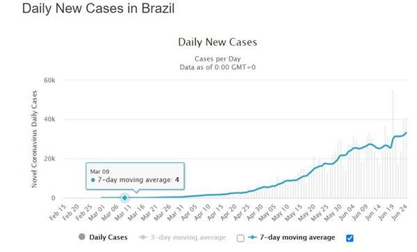 COVID-19 Update – New High in Daily U.S. Cases (6/25/20) - t5