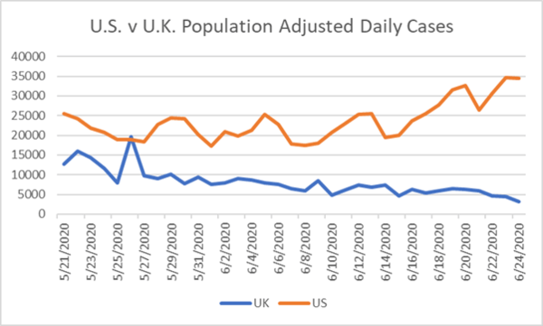 COVID-19 Update – New High in Daily U.S. Cases (6/25/20) - t7