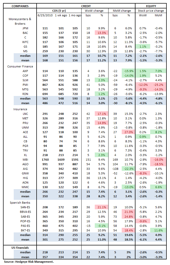 WEEKLY RISK MONITOR FOR FINANCIALS - MIXED SIGNALS - cds table