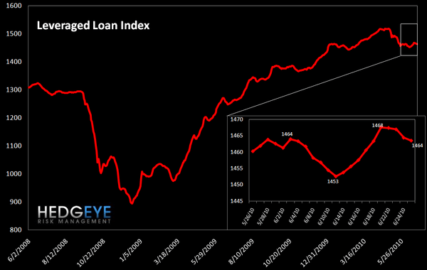 WEEKLY RISK MONITOR FOR FINANCIALS - MIXED SIGNALS - leveraged loan index