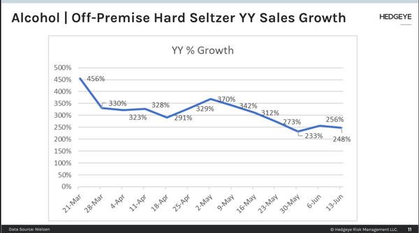 Will Hard Seltzer's Gains Lag In Re-opening?  - sltz