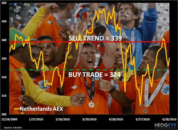 Nederland! World Cup Chart of The Day - 1