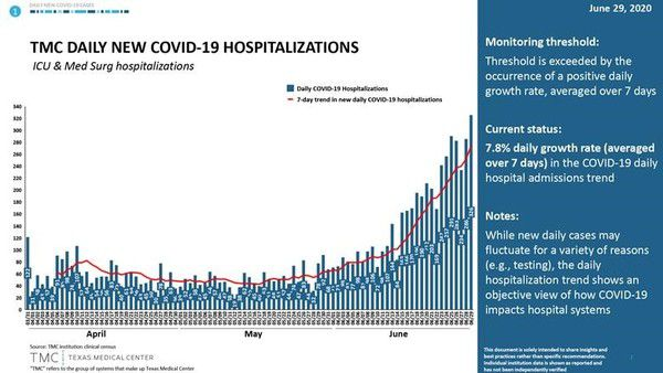 COVID-19 Update – U.S. Daily Case Growth Accelerating, But Morbidity Rate Lower (6/30/20) - zz4