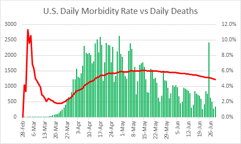 COVID-19 Update – U.S. Daily Case Growth Accelerating, But Morbidity Rate Lower (6/30/20) - zz7