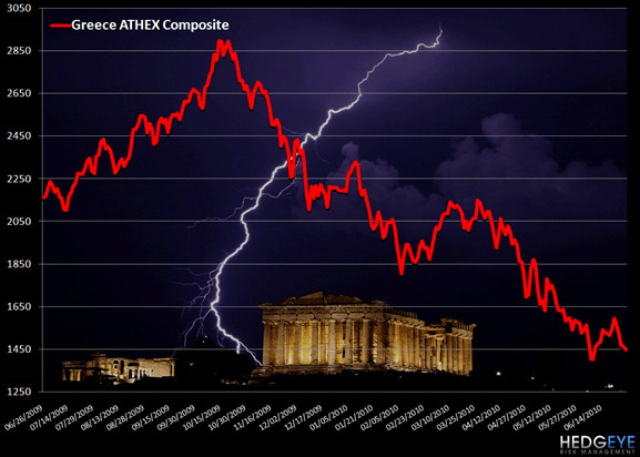 GREECE: A SIGN OF THINGS TO COME? - c22
