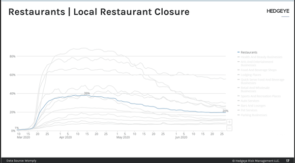 Restaurant Closures Becoming Permanent | Alcohol Sales Re-accelerate - e1