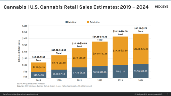 U.S. Cannabis Sales Are Surging Higher - 7 6 2020 7 01 51 AM