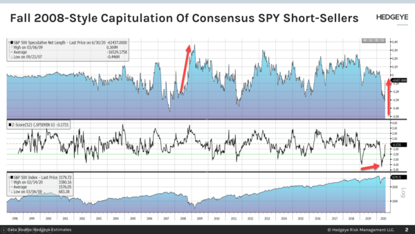 CHART OF THE DAY: 2008 Style Capitulation Of Consensus  - Chart of the Day