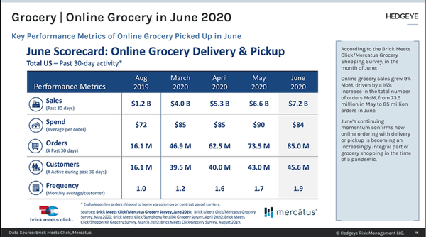 Online Grocery Shopping Continues Gains - p1
