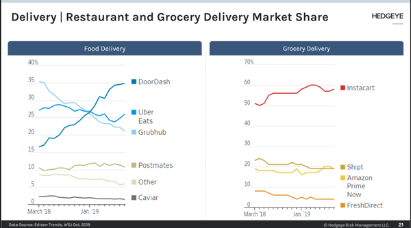 Food Delivery Sector Continues To Heat Up  - grub