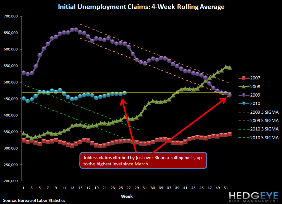 INITIAL JOBLESS CLAIMS UP 13K = NO SIGNS OF IMPROVEMENT - rolling