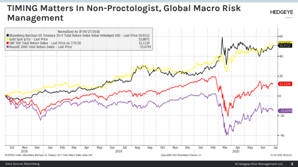 CHART OF THE DAY: Timing Matters In Risk Management  - Chart of the Day