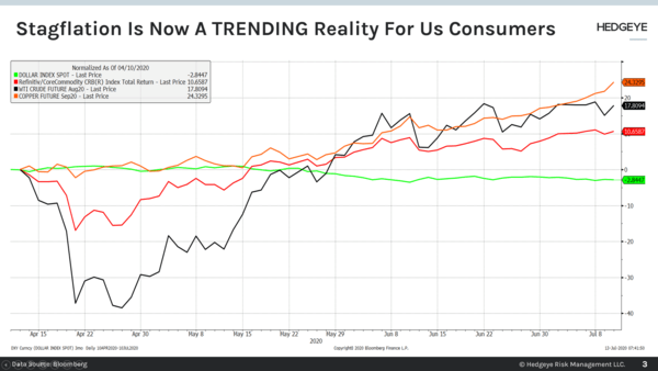 CHART OF THE DAY: Stagflation Is A Trending Reality  - Chart of the Day