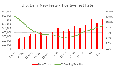 COVID-19 Update – U.S. Daily Cases Continue Higher, But Growth Rate Is Moderating (7/13/20) - o1