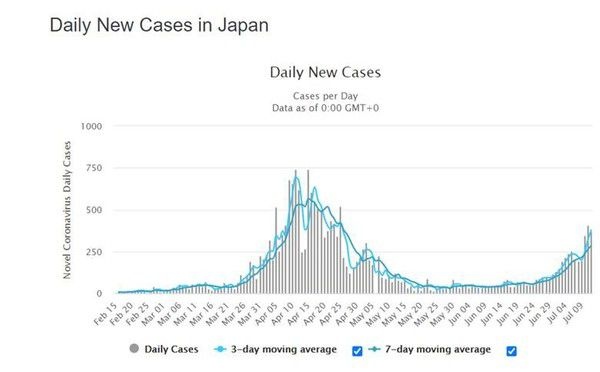 COVID-19 Update – U.S. Daily Cases Continue Higher, But Growth Rate Is Moderating (7/13/20) - o8