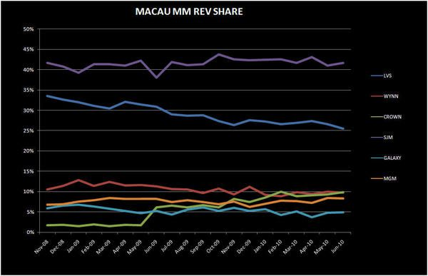 JUNE WAS STRONG BUT... - macau mm