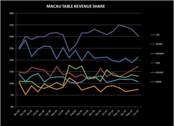 JUNE WAS STRONG BUT... - macau table