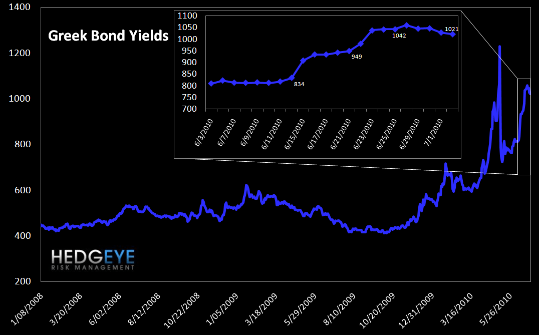 WEEKLY RISK MONITOR FOR FINANCIALS - PREDOMINANTLY BEARISH - greek bond